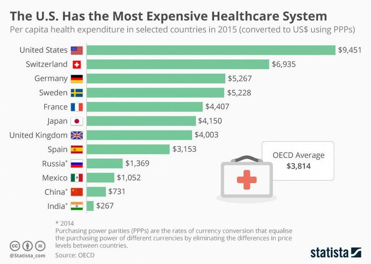 Infographic: The U.S. Has the Most Expensive Healthcare ...