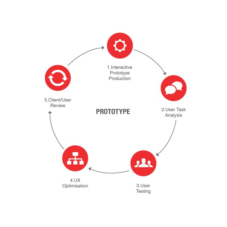 User Centered Design Process: From Ideation to Production