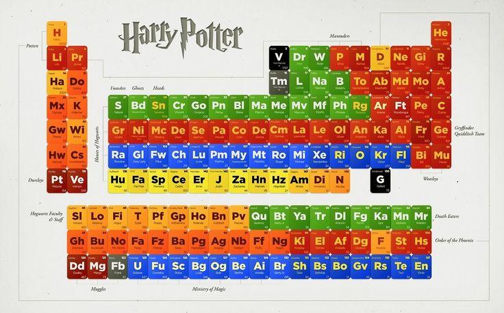 Harry Potter szereplőinek rendszertana
