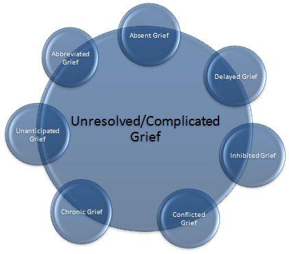 grief | Complicated Grief, Complicated Grief Symptoms Diseases ...