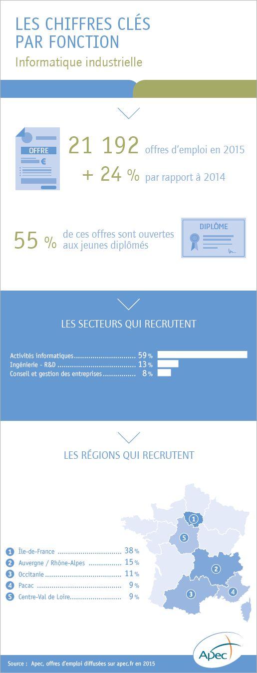 L'emploi cadre dans la fonction informatique industrielle - Apec.fr - Cadres