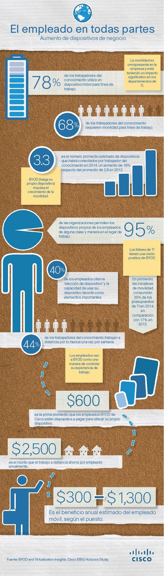 ¿Sabes lo que son los empleados #BYOD? #infografia