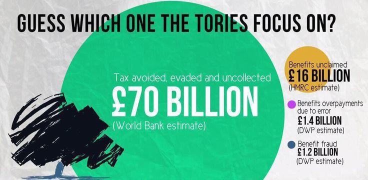 Benefit fraud: £1.2bn Benefit overpayment: £1.4bn Benefit unclaimed: £16bn Tax dodging: £70BILLION #VoteCameronOut