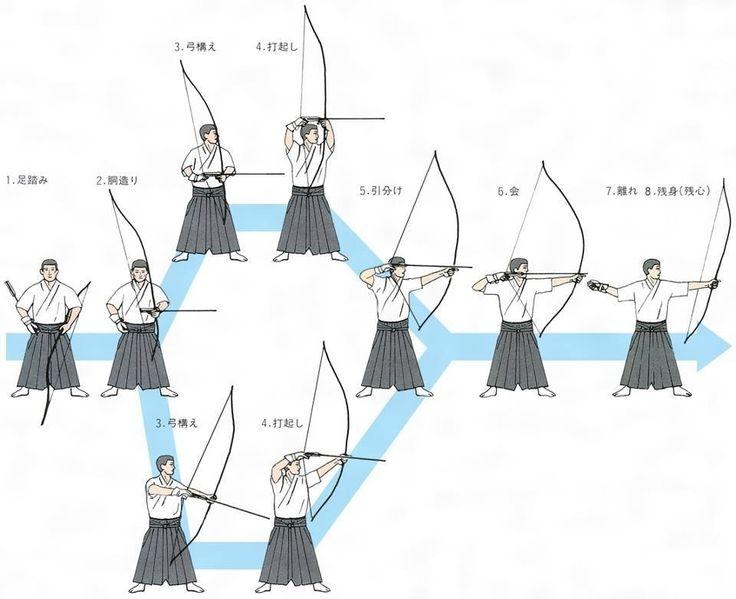 Hassetsu - eight steps