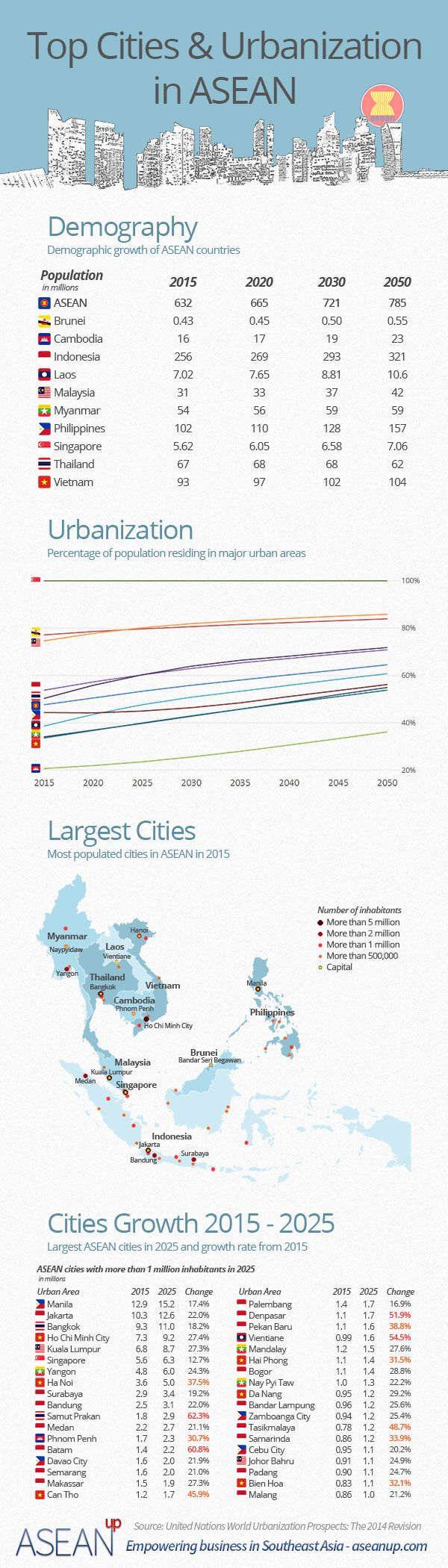 Infographic: top cities and urbanization in ASEAN