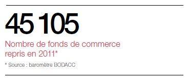 45 105 Nombre de fonds de commerce repris en 2011* * Source : baromètre BODACC