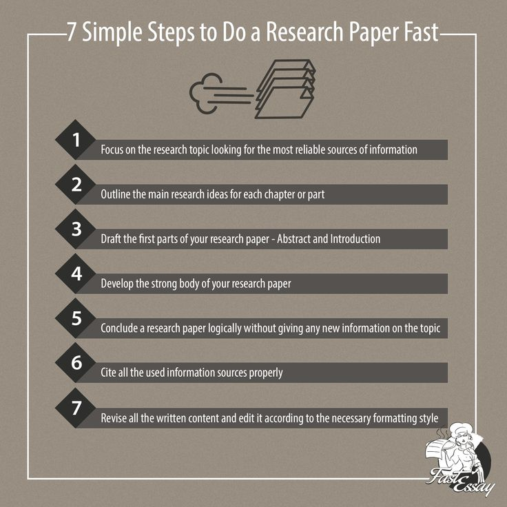 how to write a research essay fast