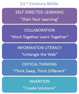 From the Colorado Association of School Librarians  On this site, you will find message templates (sample e-mails, letters, newsletter blurbs, brochures, and even videos) containing these taglines and targeting specific stakeholder audiences in order to promote school librarians as 21st century skills experts.