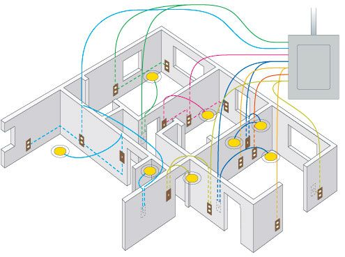 "IF YOU LOOKED IN YOUR WALLS.  You'd see a ""network"" of electrical wires.  It could get confusing.  The colors help MAP a plan for the electrician and when he installs the wires he then knows what wires should be connected.   It helps so they dont have to rewire and helps prevent fires."