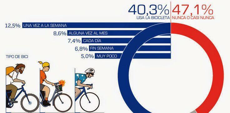 La venta de bicicletas supera a la de coches en 25 países de la UE