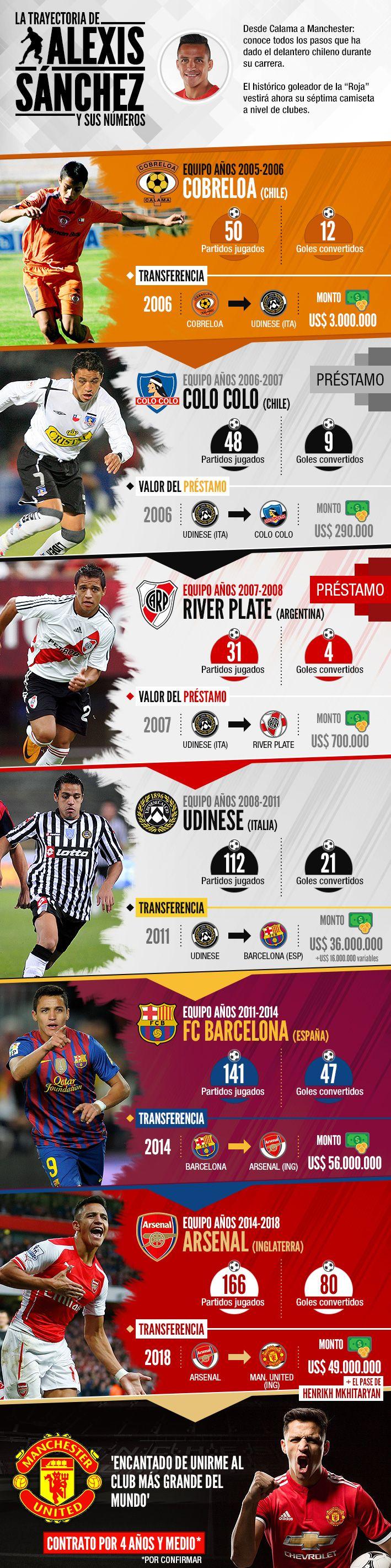 """Ya oficializado el fichaje del chileno como nuevo jugador de los """"Diablos Rojos"""", revisa los clubes donde ha estado y los montos de sus transacciones."""