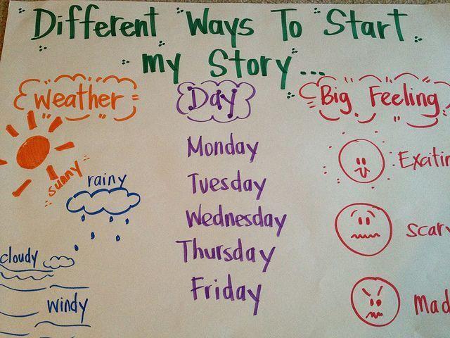 3rd grade narrative writing anchor chart