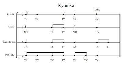 Jak na hudebku: Dějiny hudby