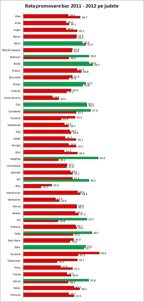 Dezbatere Bac 2012 - Ce soluţii avem pentru rezultate mai bune în anii următori?