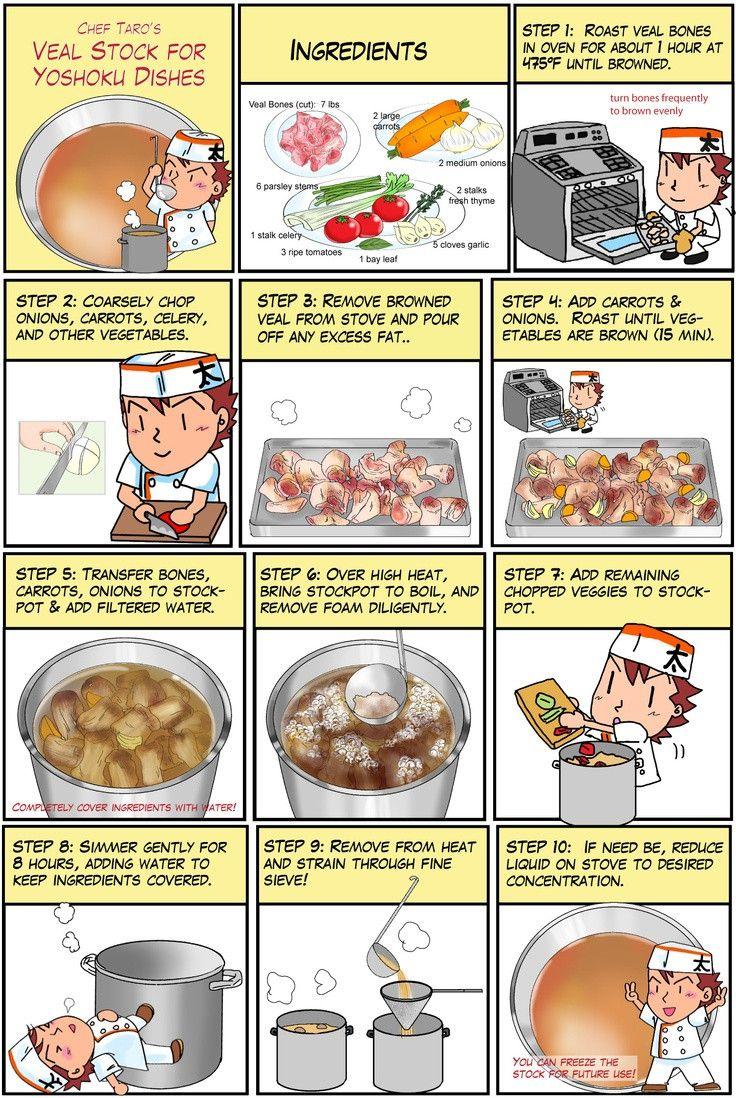 Chef Taro infographics