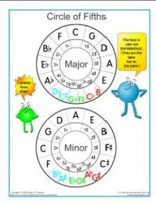 Circle of 5ths poster  Music and Teaching Materials by Susan Paradis  I use the Circle of Fifths all the time in my teaching.  I have also seen other Circle of Fifths charts, but I think this one is cute and great for young students.