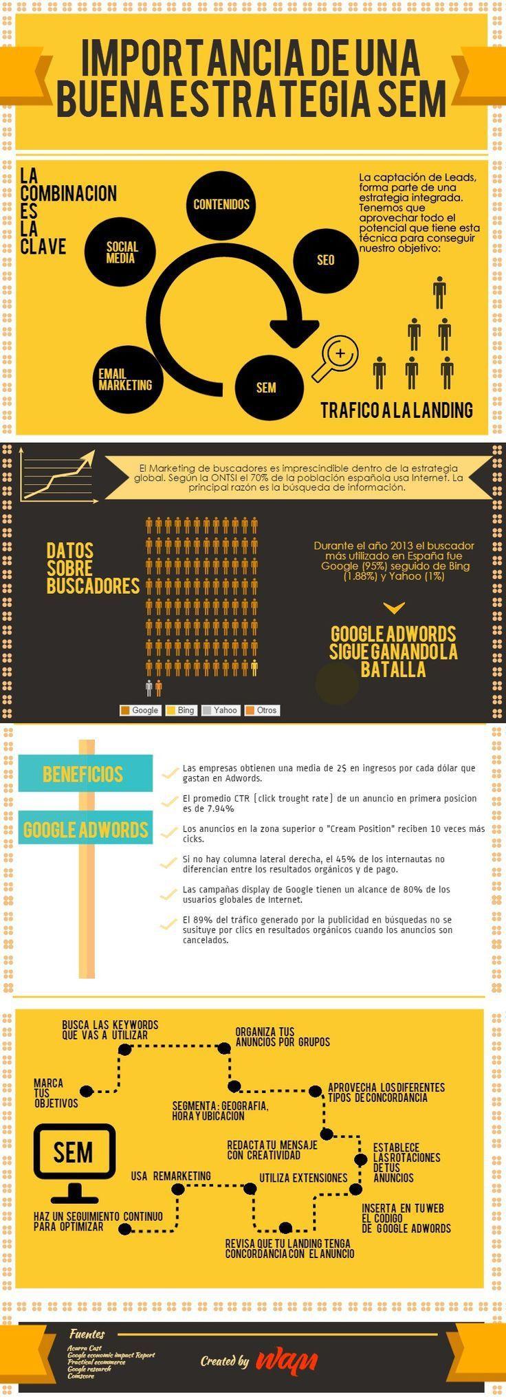 La importancia de una buena estrategia SEM #infografia #infographic #marketing