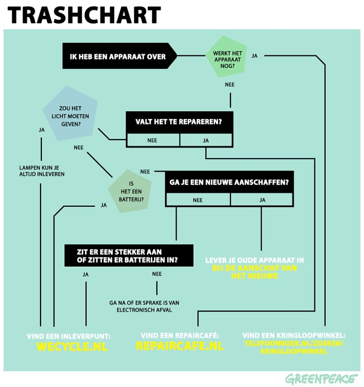 Greenpeace Nederland Handige links om te bewaren! http://www.wecycle.nl/ http://repaircafe.nl/ http://www.telefoonboek.nl/zoeken/kringloopwinkel/