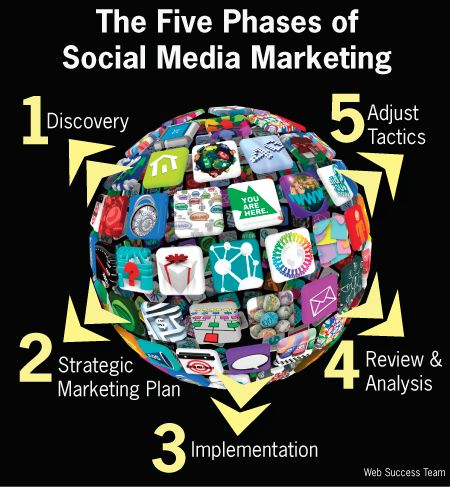 Five Phases of Social Media Marketing
