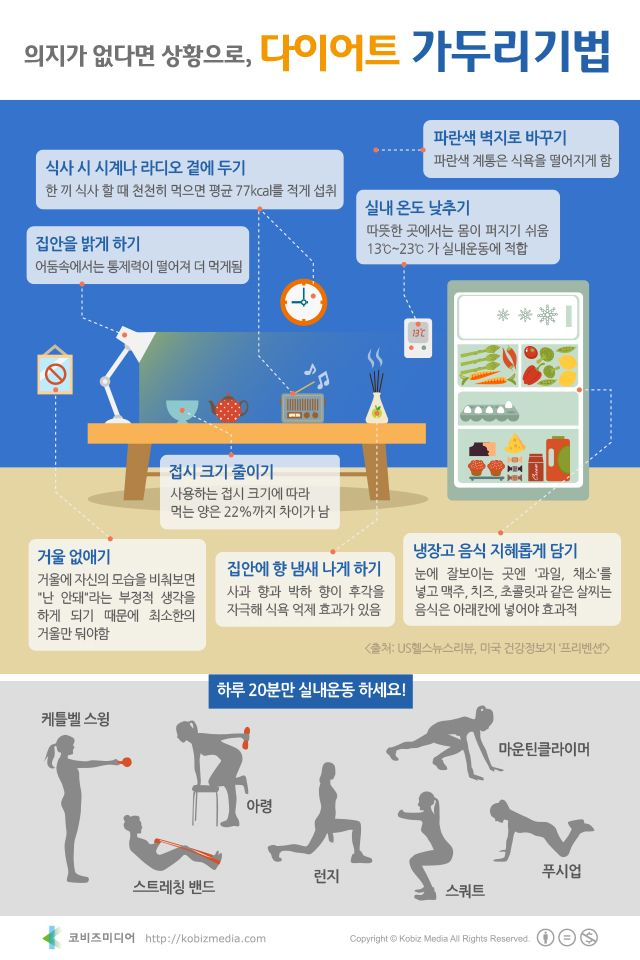 #Infographic [Korean] 의지가 없다면 상황으로, 다이어트 가두리기법