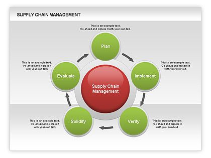 Supply Chain Management Diagram http://www.poweredtemplate.com/powerpoint-diagrams-charts/ppt-business-models-diagrams/00571/0/index.html