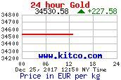 Achtung! Merken!! ¦ Aktueller Gold - Silber - Platin Börsenkurs ¦ Der Kurs aktualisiert sich automatisch alle 60 Sekunden