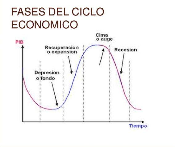 Cuando la economía de un país comienza a caer, se pueden escuchar los informes de noticias que hablan de la disminución de la producción económica, el aumento del desempleo, la baja en el consumo de productos y servicios y otros similares. ¿Cómo nos afecta esto como inversores?