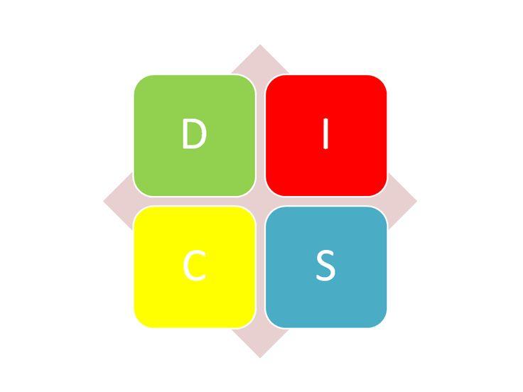 Sprzedaż relacyjna w oparciu o model DISC