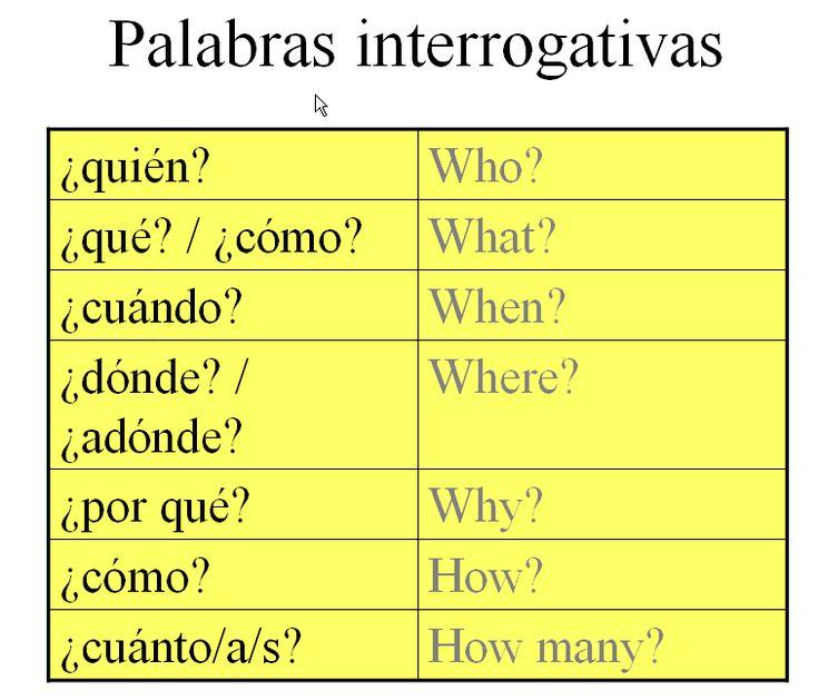 Spanish question words #spanishclasses