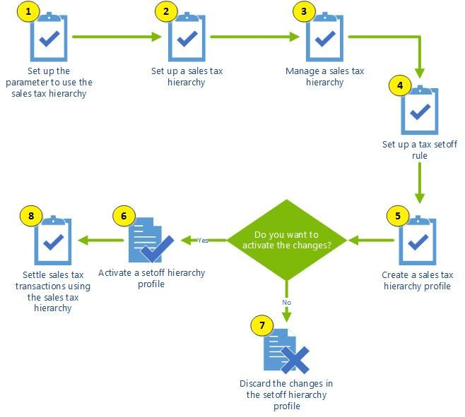 The Process To Set Up And Use A Sales Tax Hierarchy In