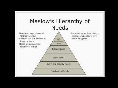 an overview of abraham maslows theory of hierarchy of needs Abraham maslow's hierarchy of needs, free maslow diagrams, downloads,  maslow pyramid, motivational needs model, plus free online  relate given  behaviour to the hierarchy it could be that your definition of the behaviour needs  refining.