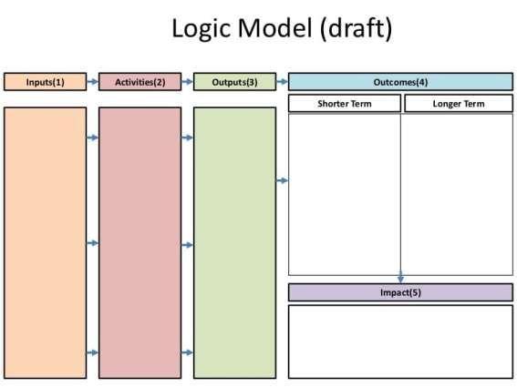 5 Blank Logic Model Templates Logic Templates Theory Of Change