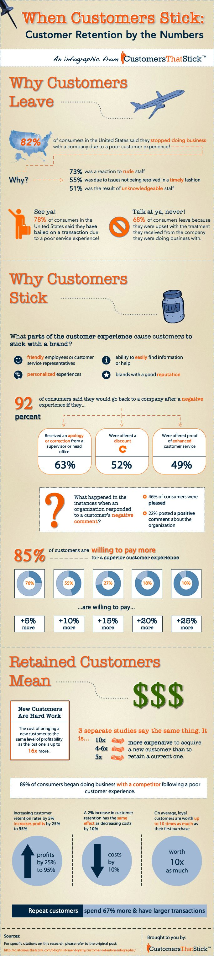customer retention (Infographic)