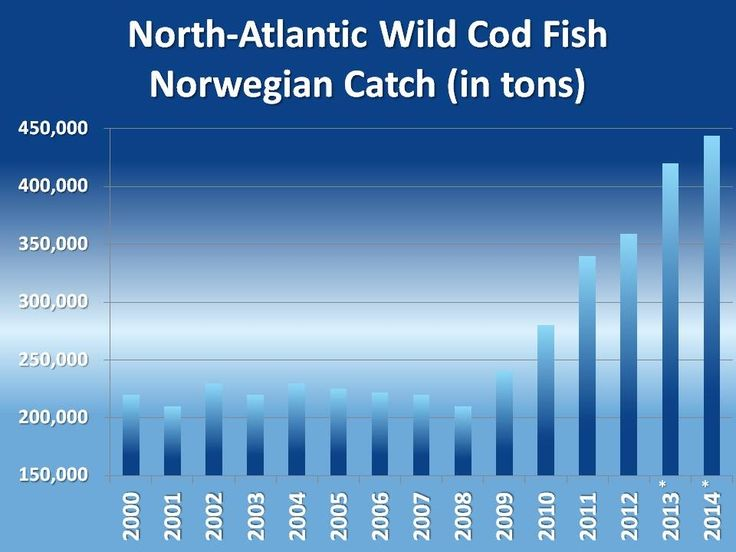 Atlantic Cod Harvests - Bar Chart years 2000-2014