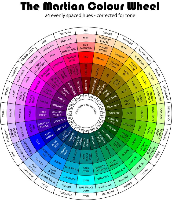 The Martian Colour Wheel - color corrected for even tone