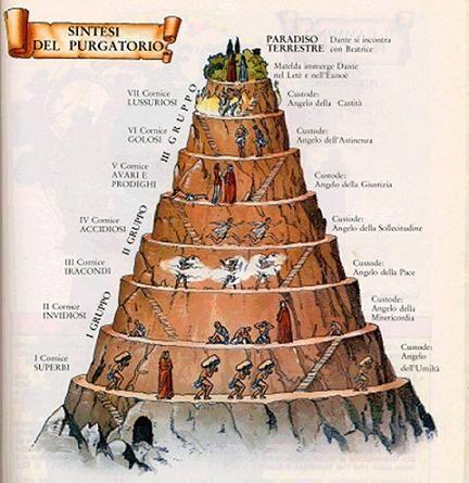 El Purgatorio, según Dante.
