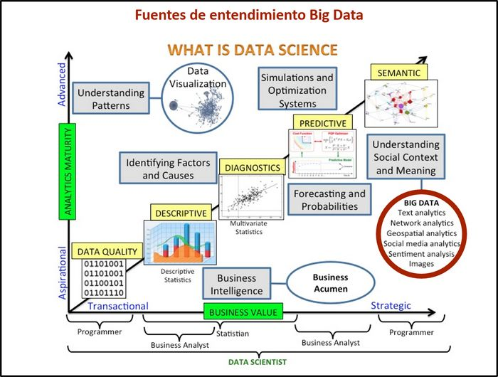 Fuentes-informacion-big-data