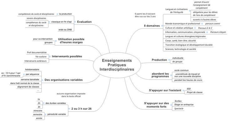 Caftage d'EPI | Les Cercles
