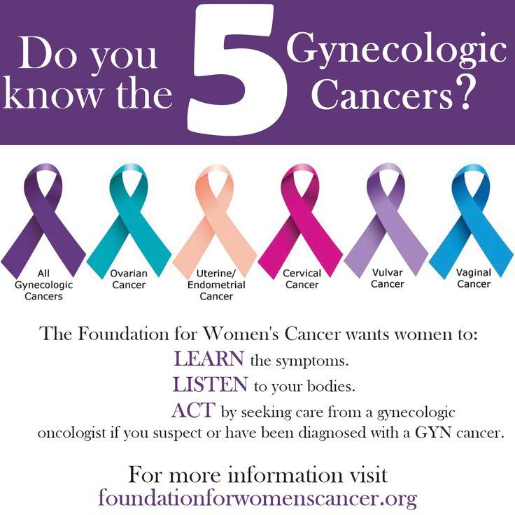 Endometrial cancer diagnosis