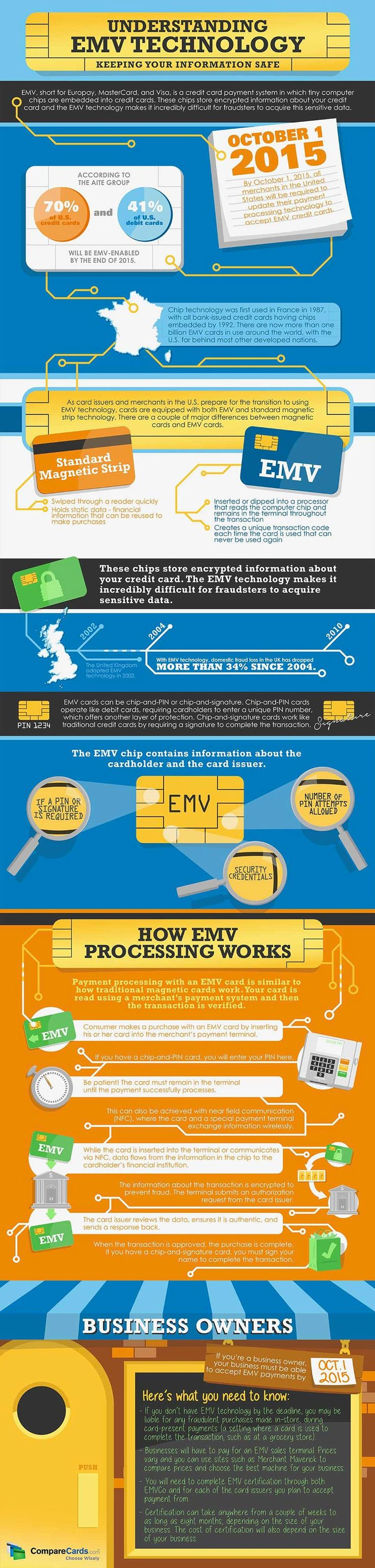 31 best the right credit card for you images on pinterest credit say hello to emv the technology that makes credit cards safer infographic colourmoves Choice Image