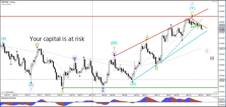 EUR/USD Breaks Rising Wedge and Approaches Channel Support  - Your capital is at risk