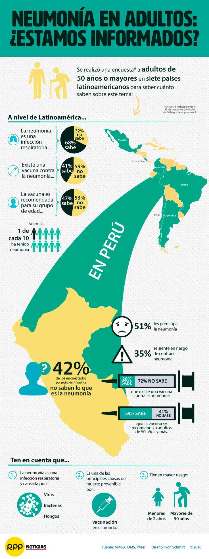 Una última encuesta regional revela la falta de información y percepciones erróneas sobre la neumonía en adultos mayores. En nuestra infografía puedes conocer la situación que se presenta en Perú y otros seis países de América Latina.