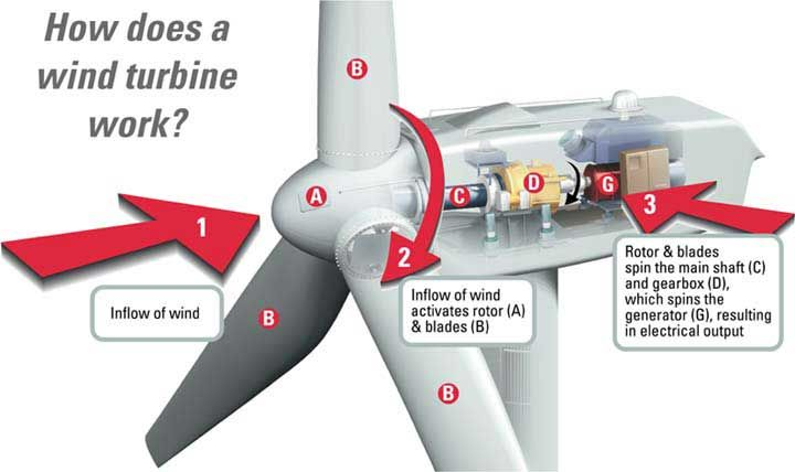 Homemade wind turbine basics for home owners. How to get started if you're thinking of creating your own wind power at home.