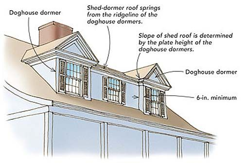 Shed dormers on houses with doghouse dormers h ryan for House plans with shed dormers