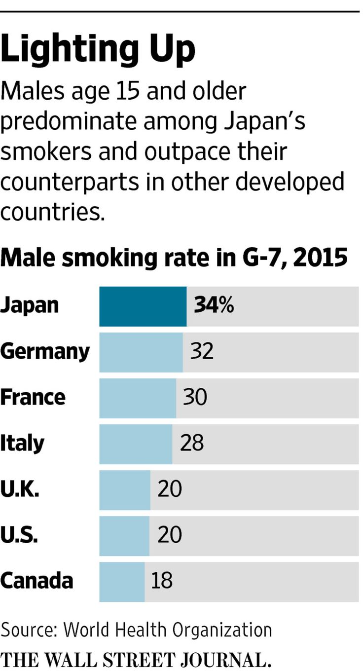 Japan: Where Antismoking Laws Go to Die? - WSJ