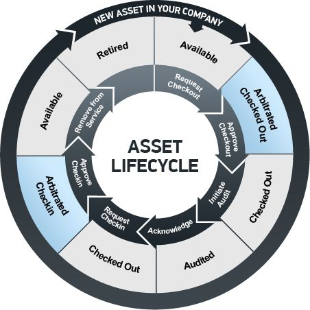 IT Asset Management best practices that will help you achieve significant…