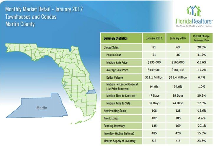 Martin County Townhouses and Condos January 2017 Market Detail