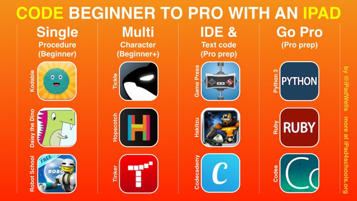 Code Beginner to Pro with iPad #kidscancode #hourofcode #STEM #STEAM