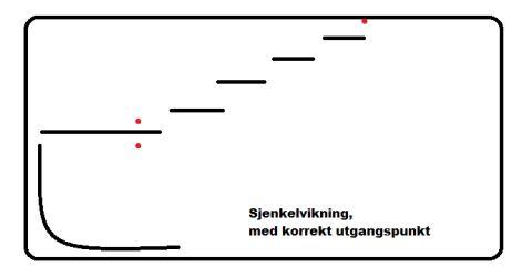 Sjenkelvikning med korrekt utgangspunkt  Når du nærmer deg kjeglene(eller for de litt mer øvede rytterene finner seg andre holdepunkter) forbereder en sjenkelvikning for høyresjenkel mot venstre. Finner et gitt punkt (her merket med rødt)