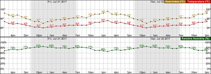 Hourly Weather Forecast for 25.76N 80.21W